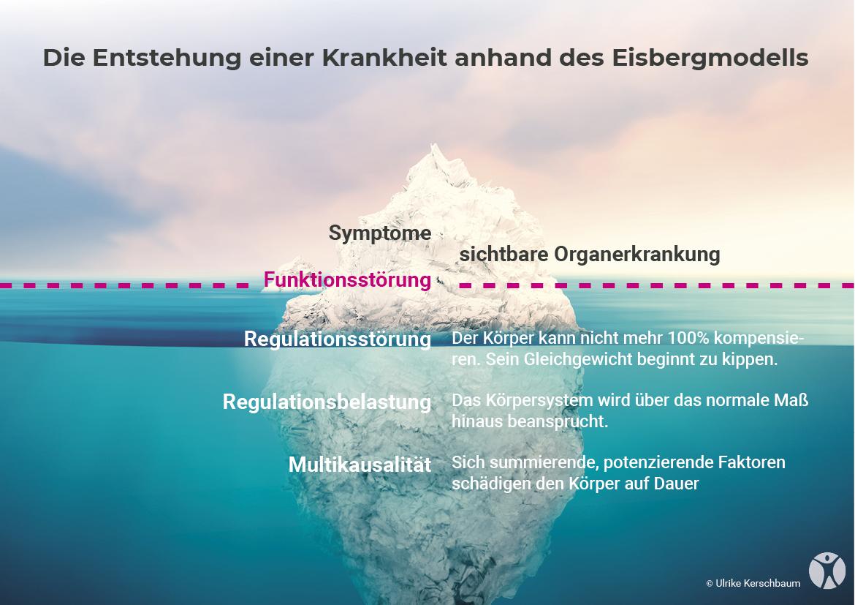 Eisbergmodell Gesundheit Ulli Kerschbaum